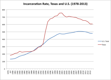 Incarceration rate, Texas and U.S.