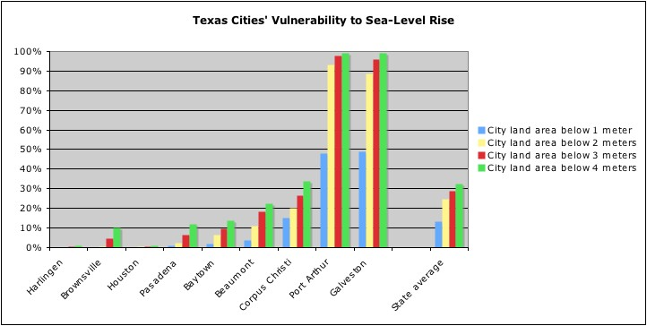 rising seas could swamp some texas cities by 2100 the texas observer rising seas could swamp some texas