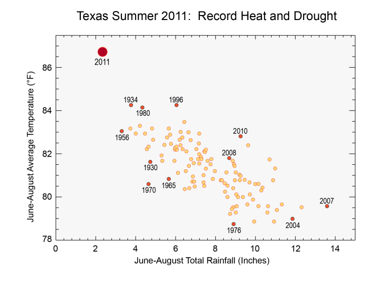 climate WEL_texas_scatter_plot_V3