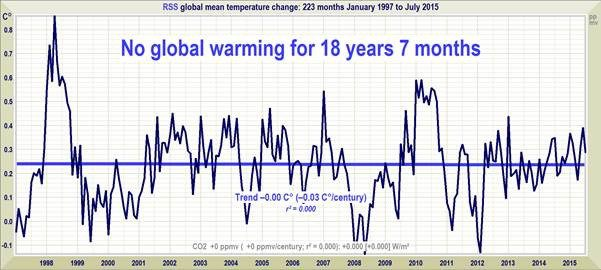 """Climate deniers have created temperature graphs like the one above using satellite data to establish that global warming is on """"hiatus."""""""