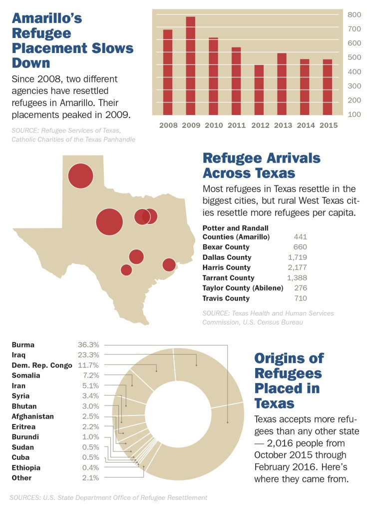 Amarillo refugee placement chart