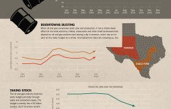 State of Texas April 2016: Bottom of the Barrel, about oil prices and production
